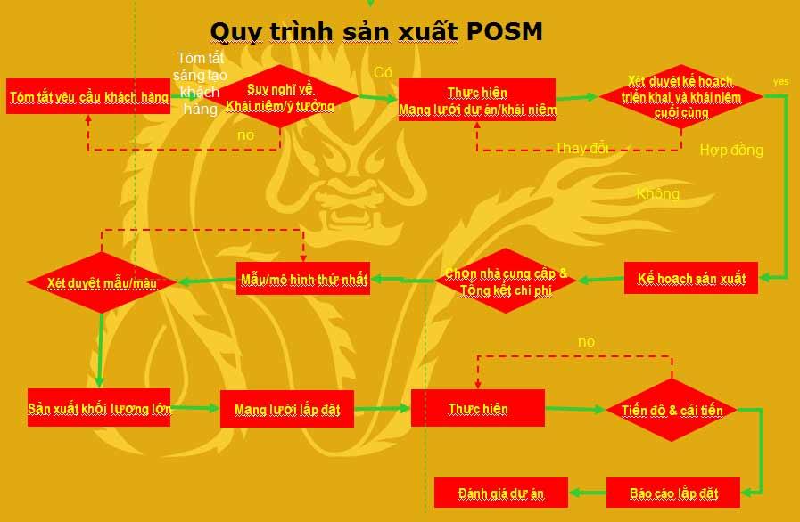 Quy trình sản xuất POSM