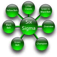 Chứng chỉ chứng nhận 6 Sigma