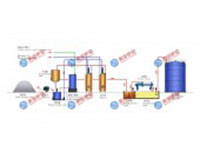 Dây chuyền sản xuất natri sillicate ướt