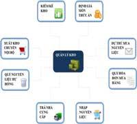 Phần mềm quản trị kho