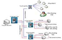 Thi công hệ thống điện dân dụng