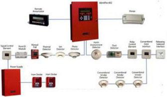 Thi công hệ thống báo cháy chữa cháy tự động