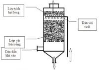 Xử lý khí thải bằng pp hấp thụ