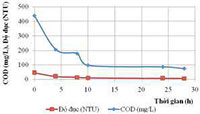 Đánh giá chất lượng xử lý nước thải
