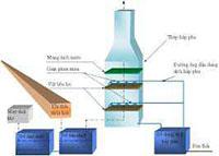 Thiết kế hệ thống xử lý nước thải