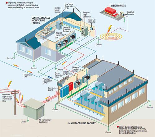 Hệ thống chống sét cảm ứng