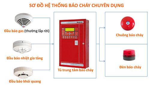 Hệ thống báo cháy chuyên dụng