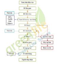 cách xây dựng hệ thống xử lý nước thải gốm đạt chuẩn 3