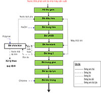 công nghệ xử lý nước thải sản xuất sữa