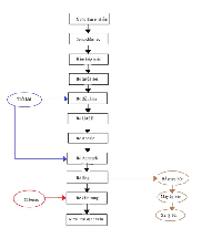 Thiết kế hệ thống xử lý nước thải thủy sản