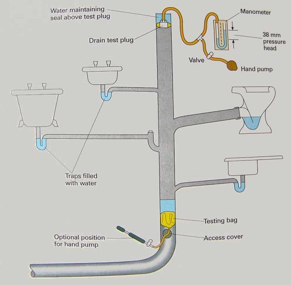 Hê thống cấp thoát nước thái