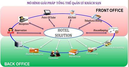 Mô hình giải pháp tổng thể quản lý khách sạn