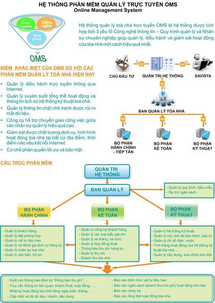 Hệ thống phần mềm quản lý trực tuyến OMS