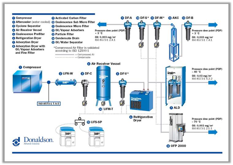 Hệ thống lọc công nghiệp Donalson