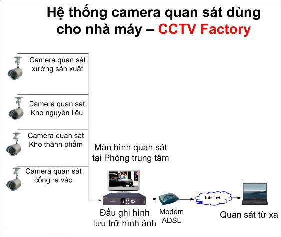 Hệ thống camera cho nhà xưởng