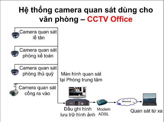 Hệ thống camera cho văn phòng