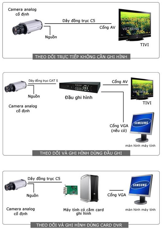 Hệ thống camera giám sát nội bộ