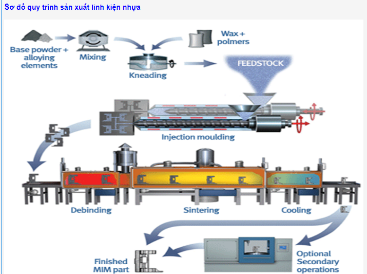 Sơ đồ quy trình sản xuất linh kiện nhựa