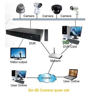Thi công lắp đặt camera quan sát