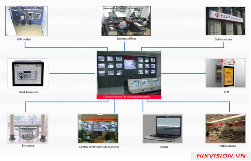 Lắp đặt hệ thống camera giám sát