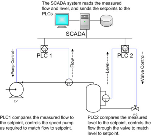 Lắp đặt hệ thống Scada