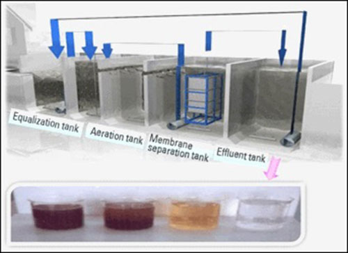CN xử lý nước thải Bio-AO&MBR