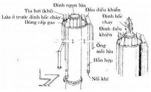 Xử lý khí và hơi bằng pp thiêu hủy