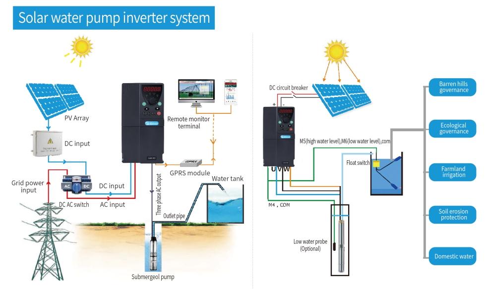 Hệ thống biến tần bơm nước năng lượng mặt trời