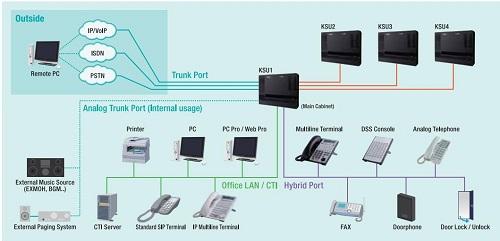 Tổng đài điện thoại IP nec