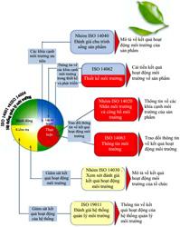 Các tiêu chuẩn thuộc bộ tiêu chuẩn ISO 14000
