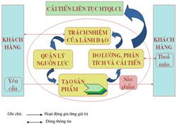 Mô hình hệ thống quản lý chất lượng dựa trên quá trình