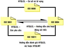 Mối tương quan giữa ISO 9001 ISO 9000 ISO 9004 và ISO 19011