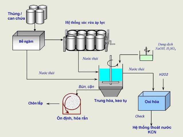 Quy trình tái chế thùng can