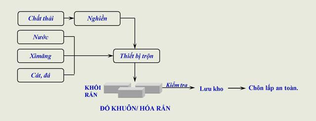 Quy trình xử lý hóa rắn