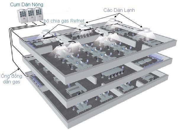 Hệ thống điều hòa trung tâm VRV VRF Chiller