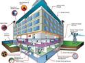 Giải pháp quản lí tòa nhà