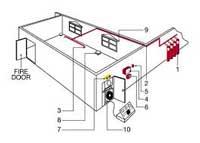 Thi công lắp đặt hệ thống PCCC