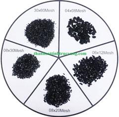 Phân loại hạt than