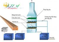 Hệ thống xử lý khí bằng dung môi