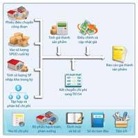 Phần mềm quản trị nguyên vật liệu sản phẩm