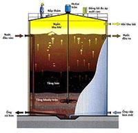 Hệ thống xử lý nước thải Kirin Acecook