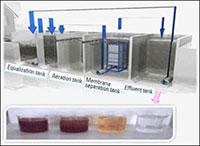 Công nghệ xử lý nước thải Bio-AO&MBR