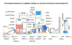 Lò dầu tải nhiệt kết hợp bộ sinh hơi